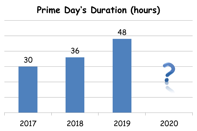 2017~2019 Prime Day Duration